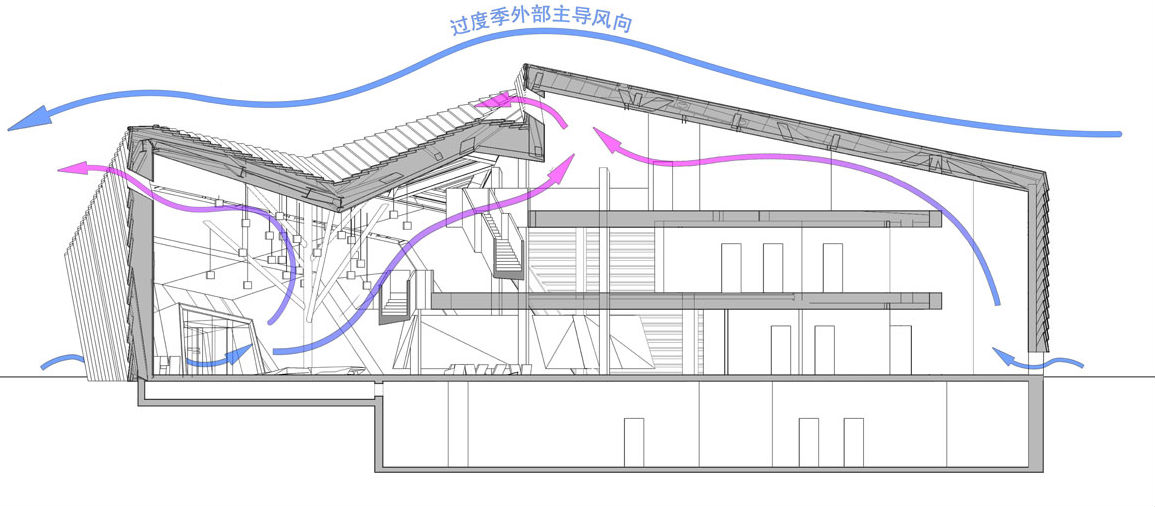 The Cocoon: Low Energy Architecture by Mochen Architects & Engineers in Tianjin, China functional scheme