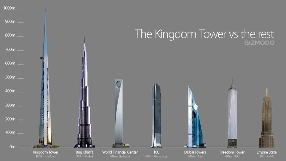 The Power and Wealth Icon of the 21st Century Kingdom Tower by Adrian Smith homesthetics (1)