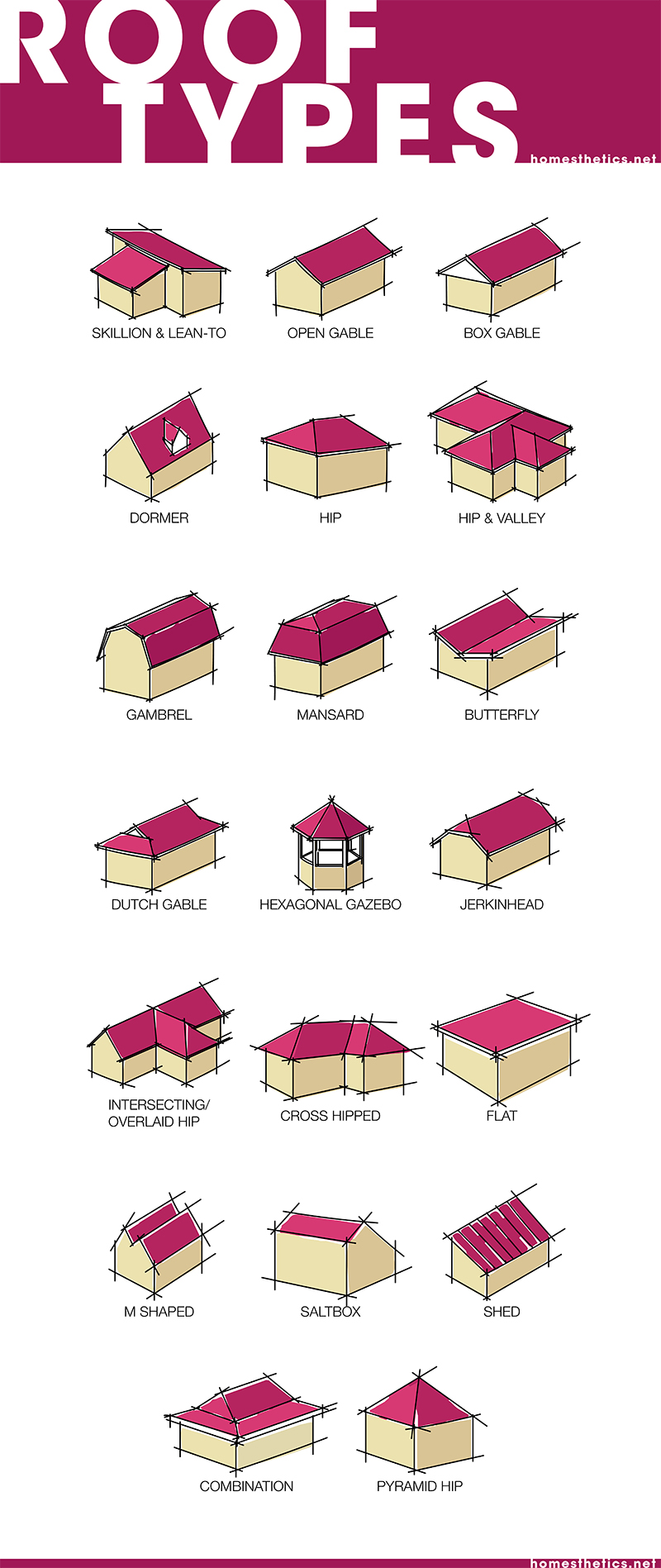 Learn About The 20 Most Popular Roof Types For Your Future Home