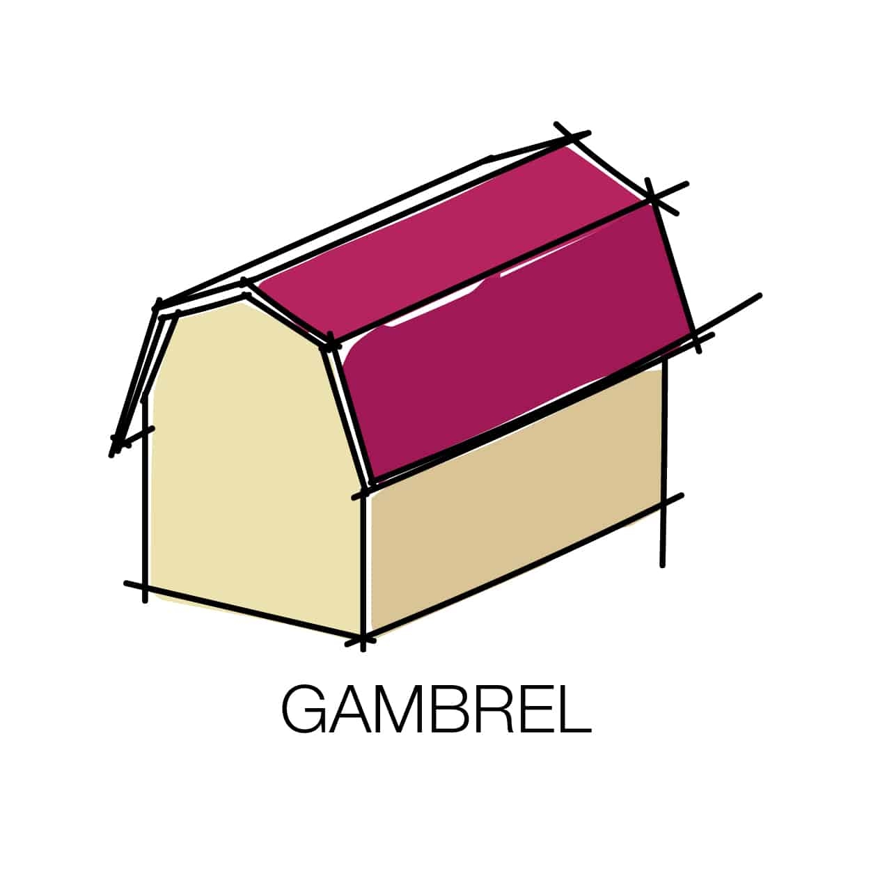 Learn about the 20 most popular roof types for your future for Gambrel gable