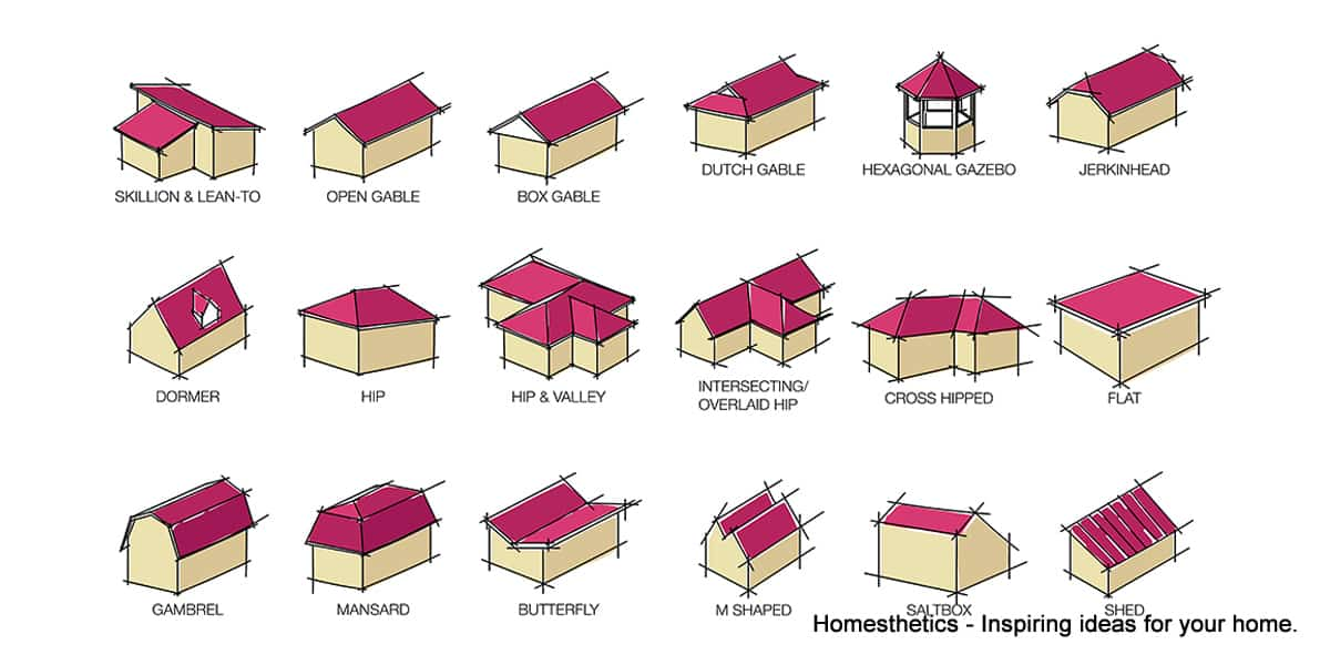 Learn about the 20 most popular roof types for your future for Different types of roofs