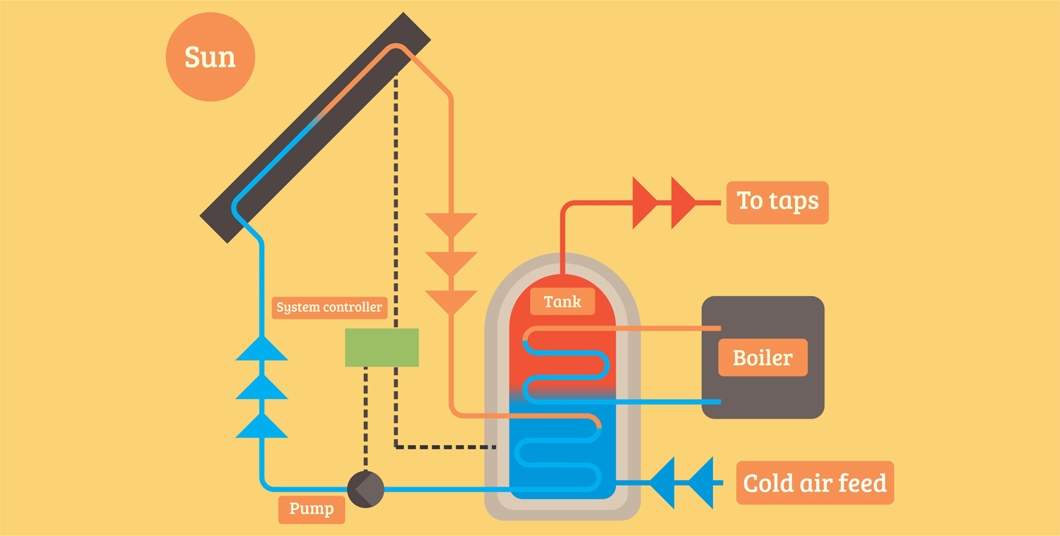7 Types of Water Heaters Explained in Detail 2