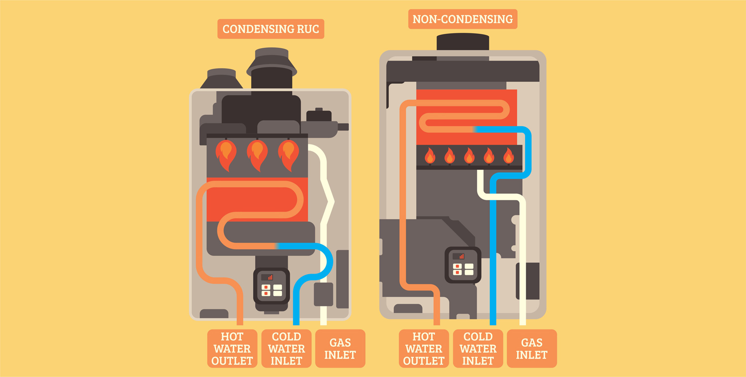7 Types of Water Heaters Explained in Detail 6