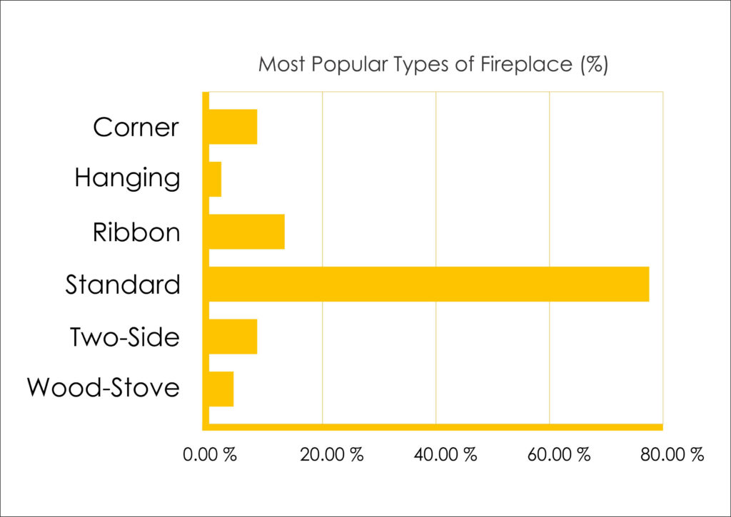 most popular types of fireplaces on the market graph