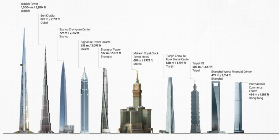 The worlds tallest towers 889x446 1