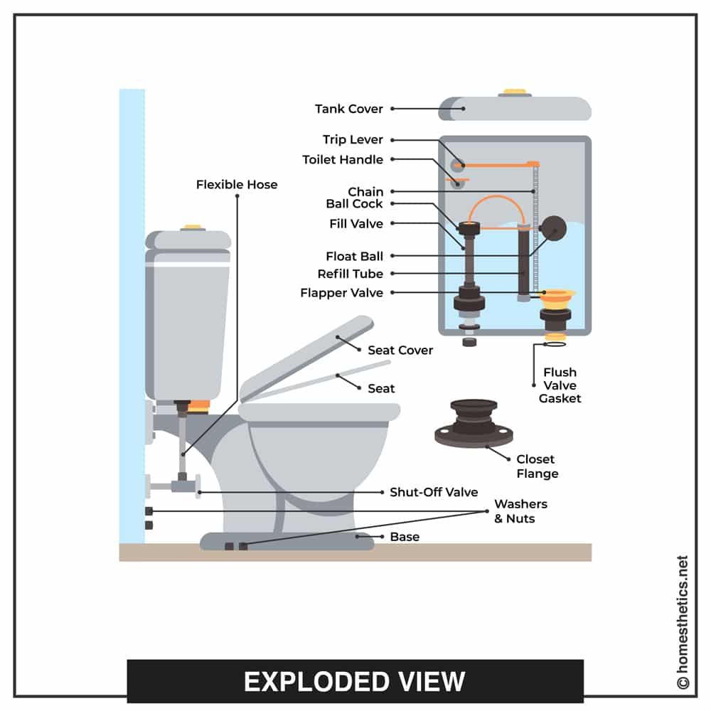 All The Parts of a Toilet Explained