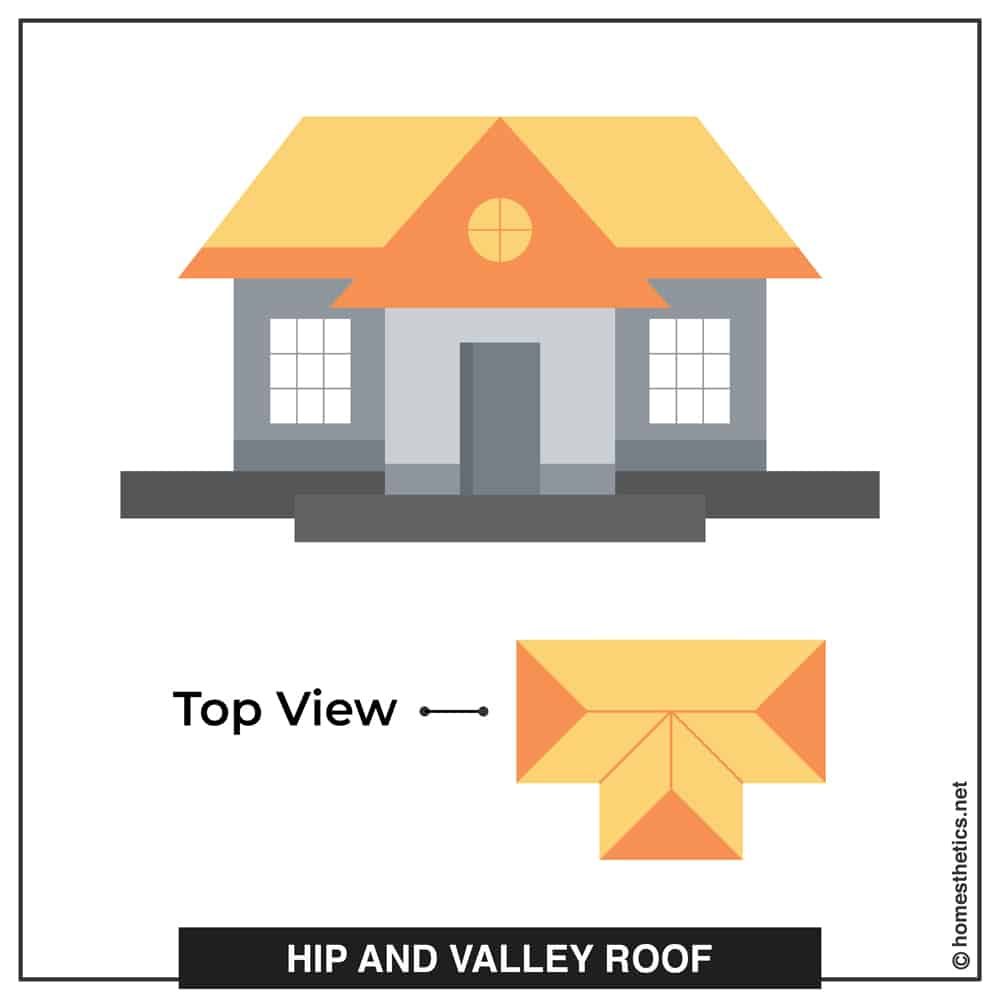 05 Hip and Valley Roof