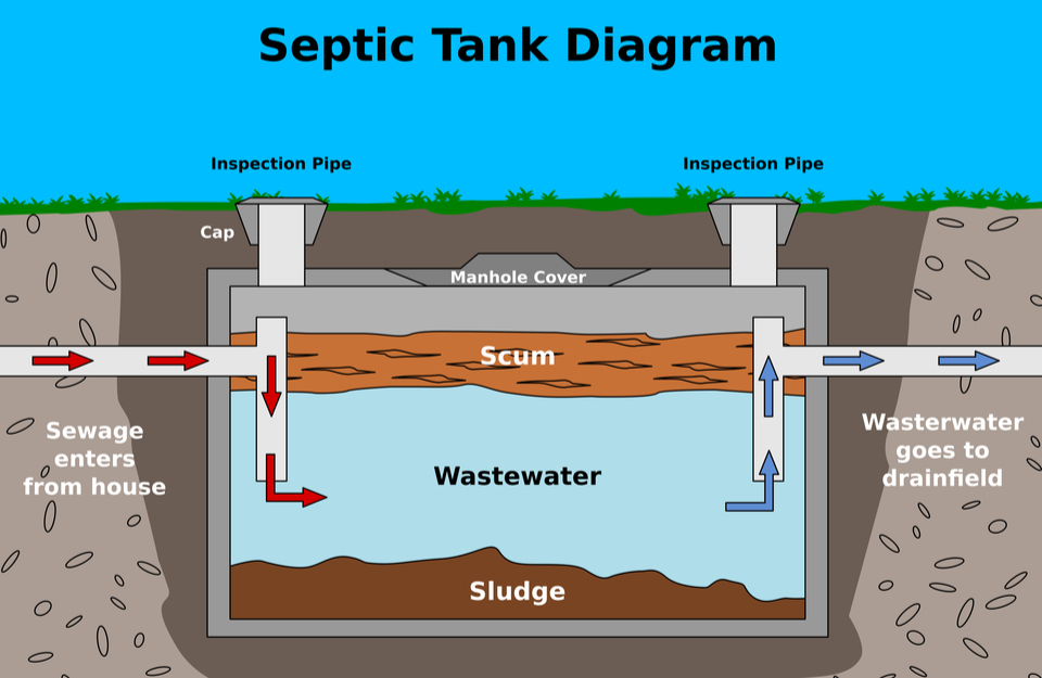 How Sewer and Septic Systems Work 11